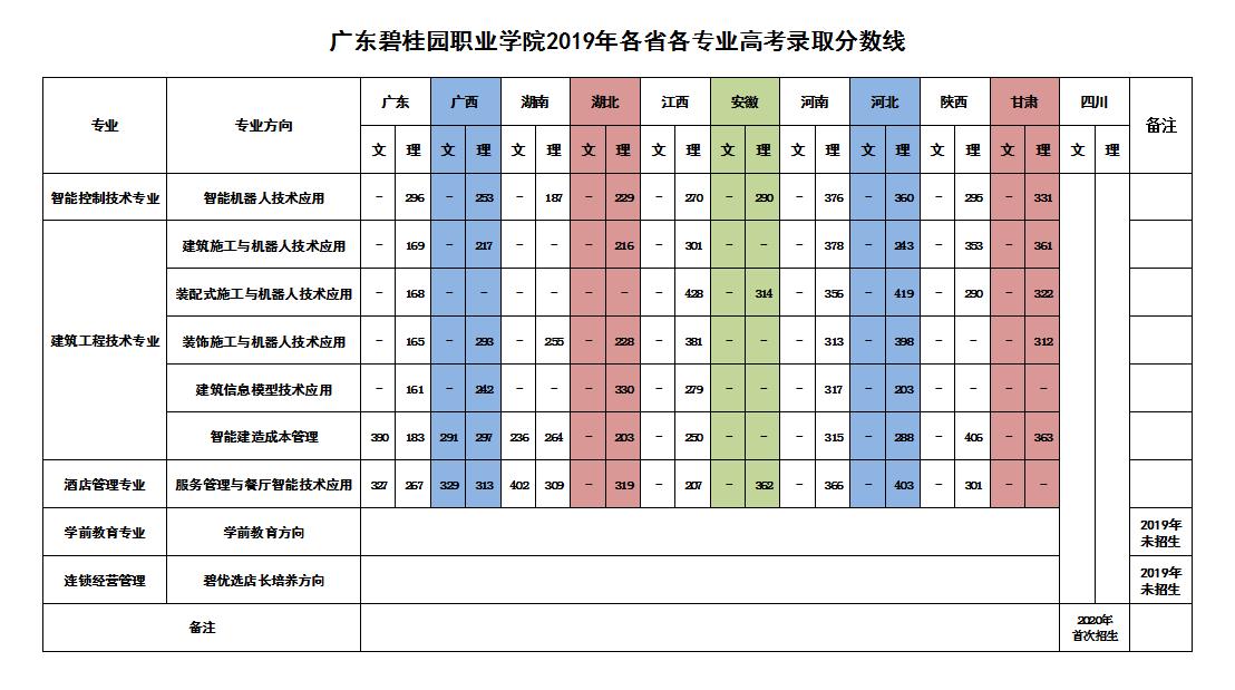 2019年各省各专业高考录取分数线.png